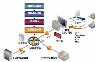 配送公司结构框架图