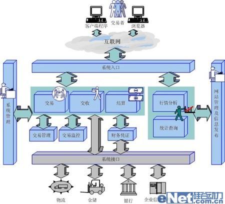 大宗电子交易与物流集成化<a href=`http://www.enet.com.cn/solution/` target=`_blank` class=`article`>解决方案</a>